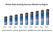 Global Web Hosting Services Market – Industry Analysis and Forecast(2020-2027) – by Type, Application, Connectivity, ...