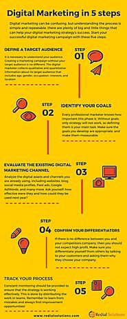 Digital Marketing in five steps