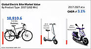 Electric Bike Market Global Industry Analysis, Size and Forecast, 2017 to 2027